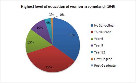 Education in India - Wikipedia